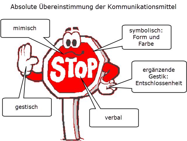 Kommunizieren - oerttel.net Kommunikation, Präsentation ...